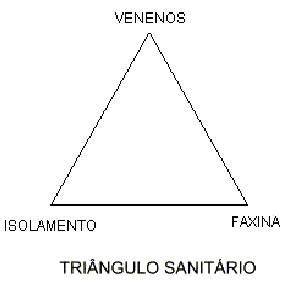 Triângulo Sanitário
