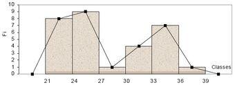 Histograma e Polígono de Frequências
