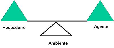 Modelo Tradicional Saúde - Doença