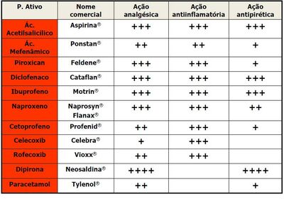 Características de ação dos AINEs