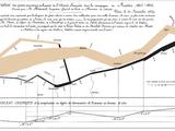 Pertes humaines lors des guerres napoléoniennes