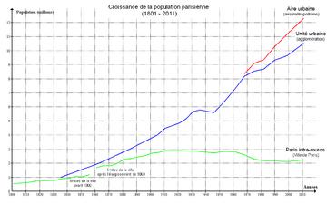 Croissance population Paris