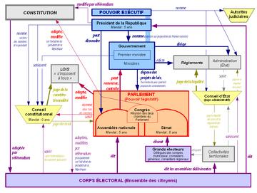 Un organigramme des institutions de la Cinquième République, reproduisant et enrichissant le fonctionnement décrit ci-dessus.