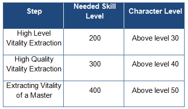 Extract requirements preview