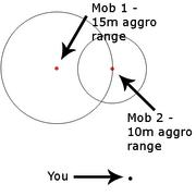 Aggro chart