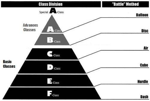 Class-pyramid