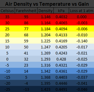 Pressure Temperature Density Loss