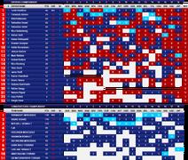 2010 Championship Positions