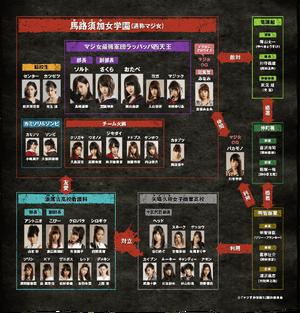 MG5 Cast