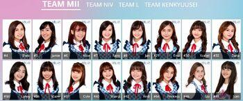 Team MII February 2020