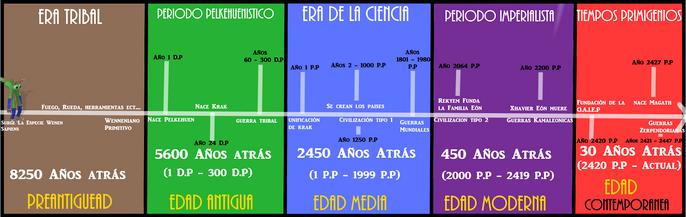 Cronología Wenen