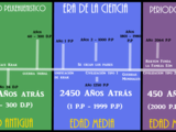 Cronología de la Región de Primal