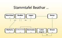 Stammbaum Götter Agathar