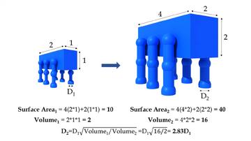 Surface area volume