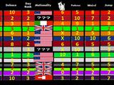 Character Rankings