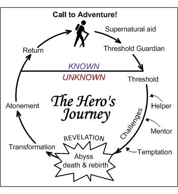 Heros journey4 8462