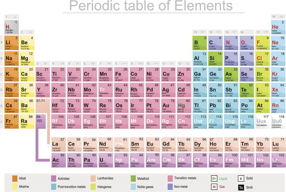 Periodic Table periodic table jpg : Image - Periodic Table.jpg | Alternate Future Wiki | FANDOM ...