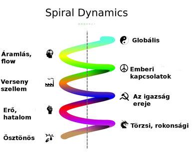 Spiral dynamics-hu
