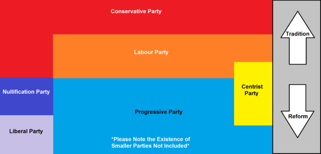 Evolution of Political Parties