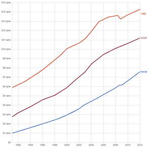 ВВП 1991-2012