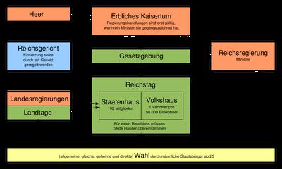 Verfassung des Deutschen Reiches von 1849