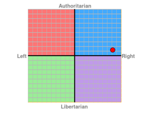 Political Compass - Saturn120