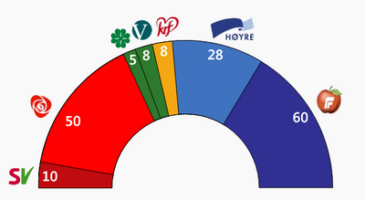 Seat Results Norway 2009