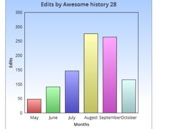 Graph of edits made by Awesome history 28