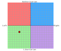 My political postion