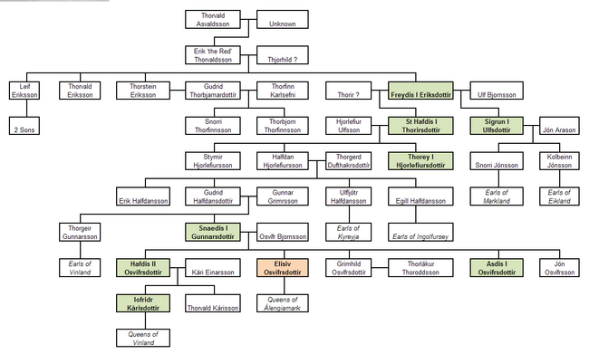 Eriksdottir Family Tree (The Kalmar Union)