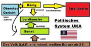 Politisches System UKA