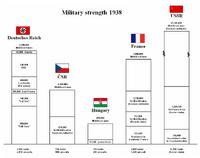 Military Strength 1938