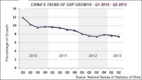 China's trend of GDP growth(2010-2013)