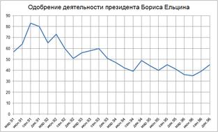 Рейтинг одобрения Президента Ельцина