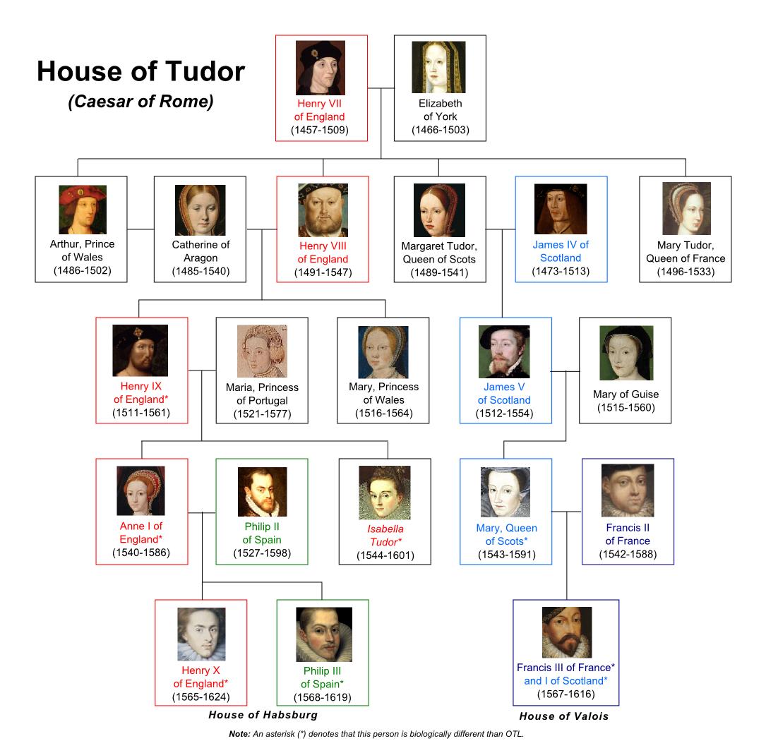 House Of Tudor Architectural Designs