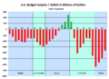 U.S. Federal Budget Surplus Deficit in Billions of Dollars since 1981 (SIADD).png