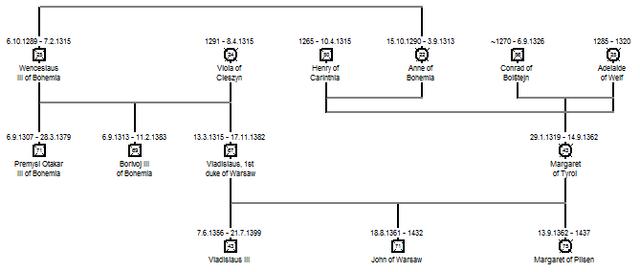 image family tree of premyslids for premyslid bohemia timeline 1