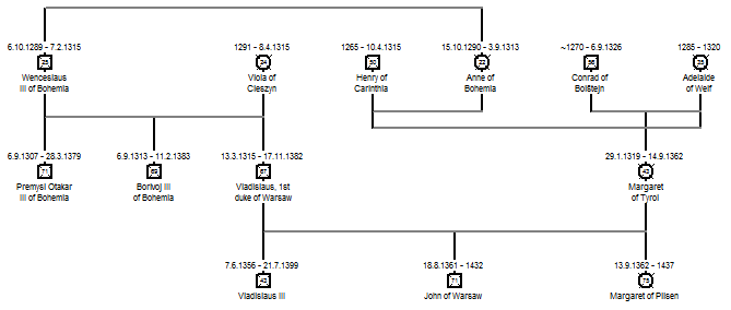family tree of premyslids for premyslid bohemia timeline 1png