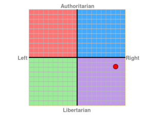 Political Compass - Reximus