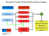 Education in Austria-Hungary (Twilight of a New Era)
