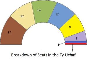 Election Result 2006 Ty Uchaf