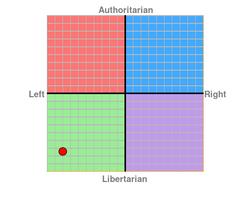 Political compass TTM
