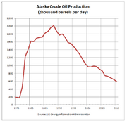 Alaska Crude Oil Production