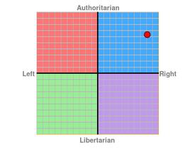 Political Compass Wrto12