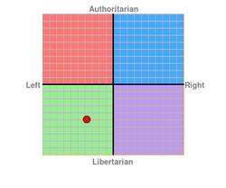 Politicalcompasschart