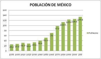 México-Población total