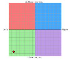 RichMill Political Compass
