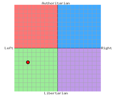 Callumthered Political spectrum