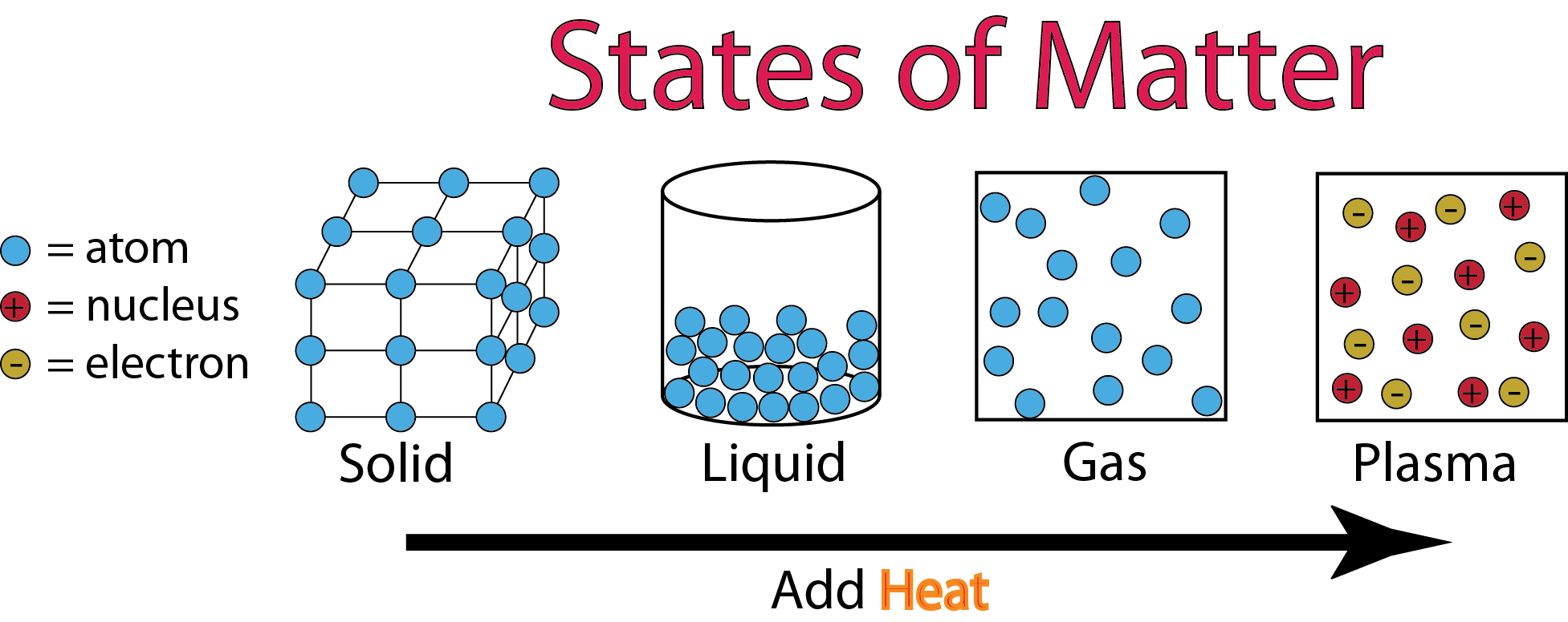 Forms Of Matter >> States Of Matter Amazing Science Wiki Fandom Powered By Wikia