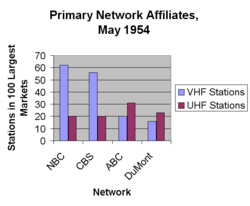 Primary Network Affiliates May 1954